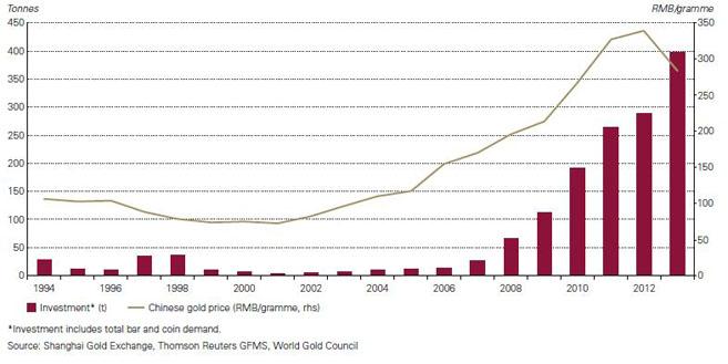 China: Nachfrage nach Gold als Investment