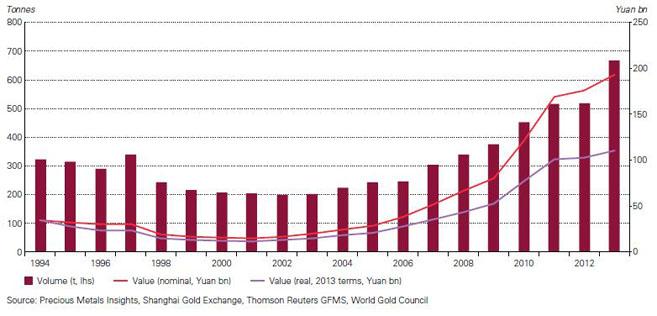 China: Schmuckgoldkonsum und Wert