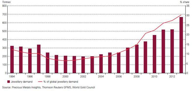 China: Schmuckgoldnachfrage und Anteil an der globalen Schmuckgoldnachfrage