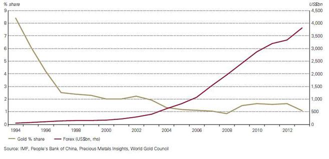 China: Währungsresverven und Golddeckung