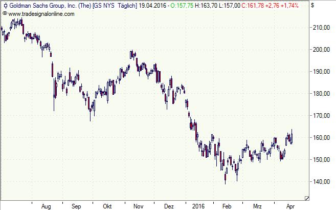 Goldman_Sachs_190416