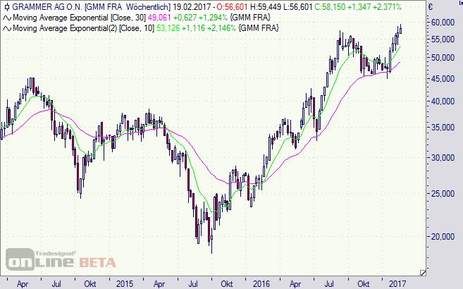 Grammer, Aktie, SDAX, Börse, Chart