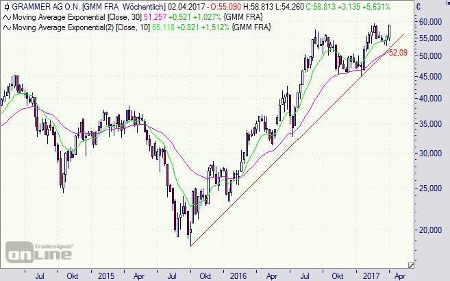 Grammer, Aktie, Chart, Börse, HV