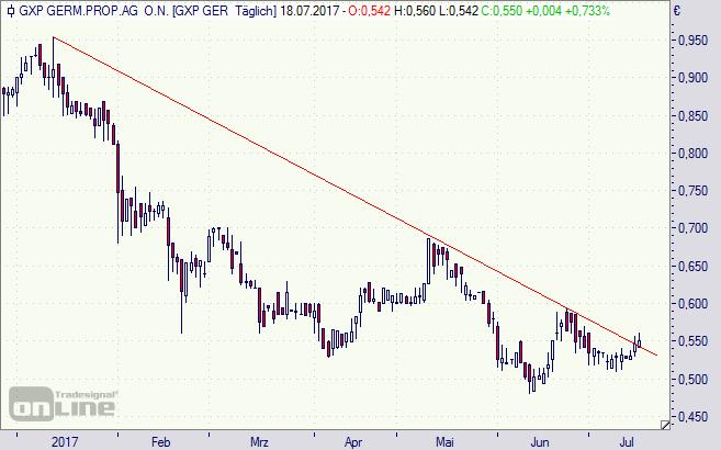GxP German Properties, Aktie, Chart, Börse