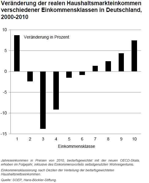 Haushaltsmarkteinkommen_Verteilung