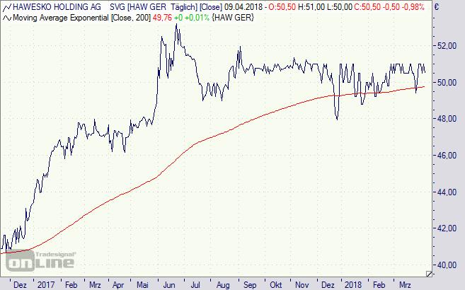 Hawesko, Aktie, Chart