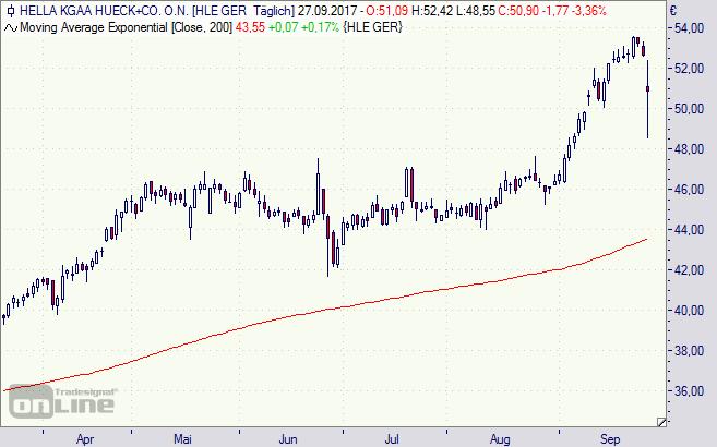Hella, Aktie, Chart, Börse