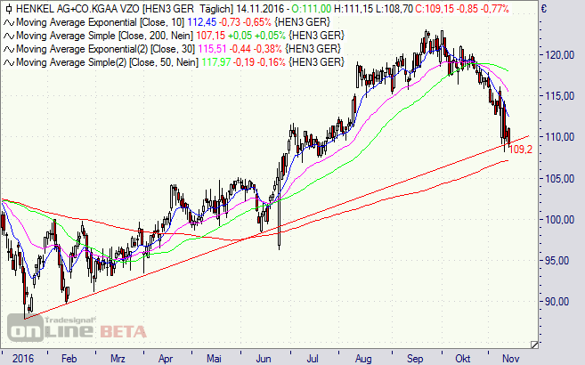 Henkel, Aktie, Chart
