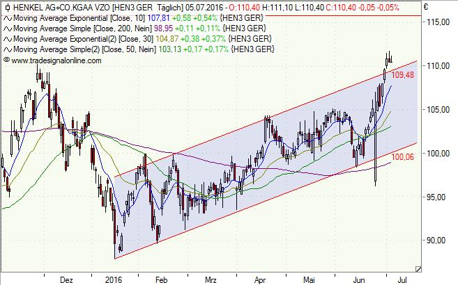 Henkel_Aktie_Chart_050716_02