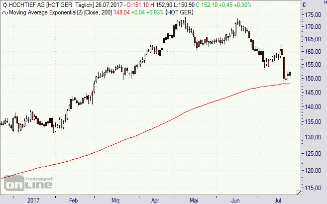 Hochtief, Aktie, Chart, Börse