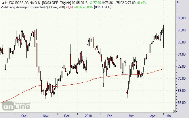 Hugo Boss, Aktie, Chart