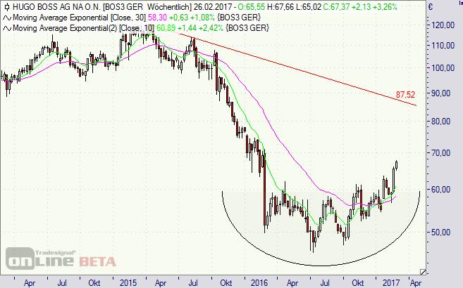 Hugo Boss, Aktie, Chart, GBL