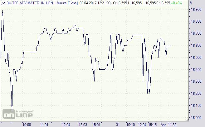 IBU-tech, Aktie, Chart