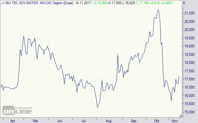 Ibu Tech, Aktie, Chart
