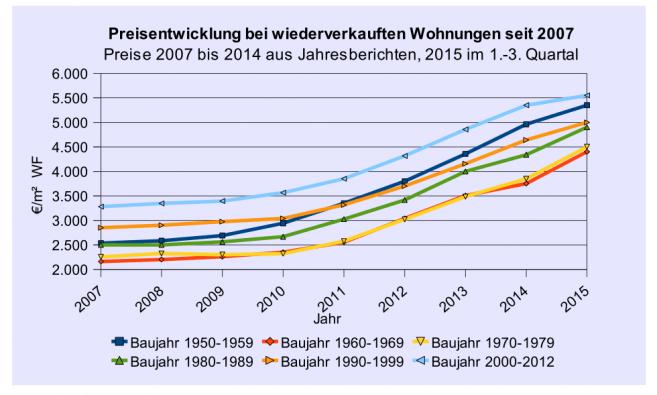 Quelle: Gutachterausschuss für Grundstückswerte im Bereich der Landeshauptstadt München, Quartalsbericht 3/2015