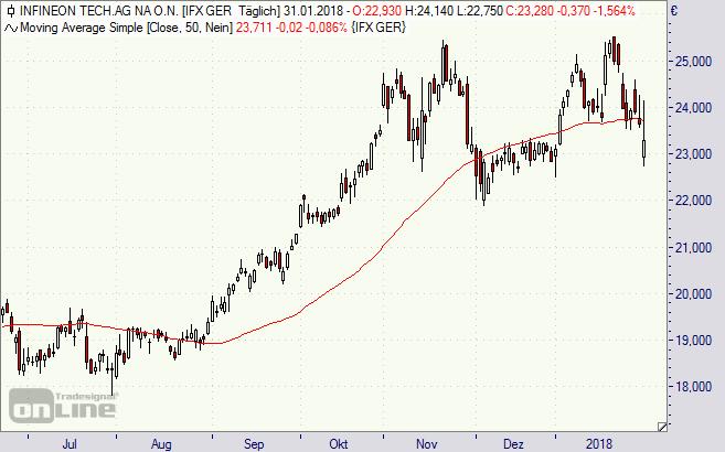 Infineon, Aktie, Chart, Analyse