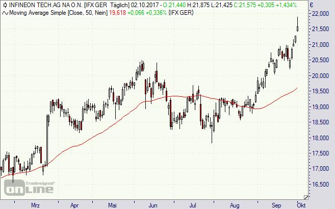 Infineon, Aktie, Chart, Börse, News