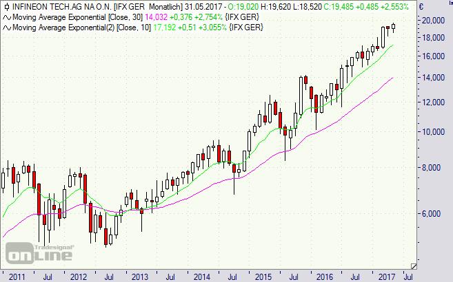 Infineon, Aktie, Chart