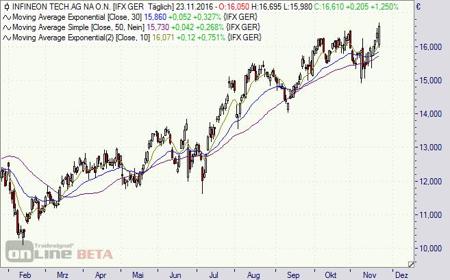 Infineon, Aktie, Chart, DAX, Börse, Analyse, Kursziel
