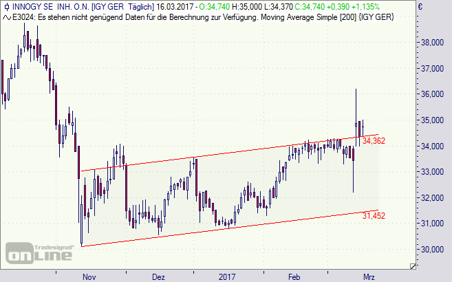 Innogy, Aktie, Börse, Chart