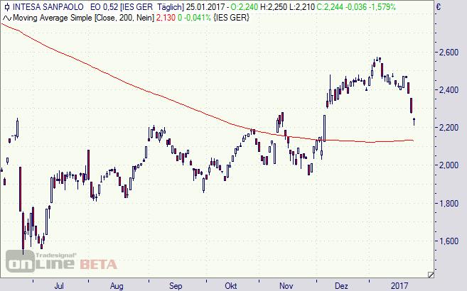 Intesa Sanpaolo, Aktie, Börse, Chart