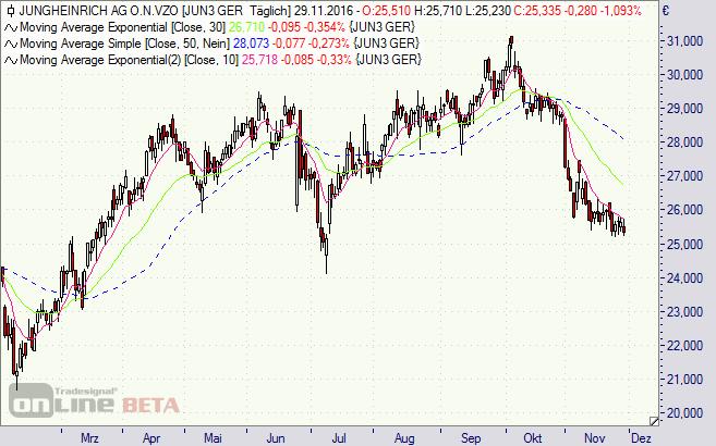 Jungheinreich, Aktie, Chart