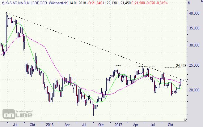 K+S, KS, Aktie, Chart