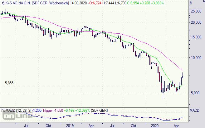 k&s aktie dividende