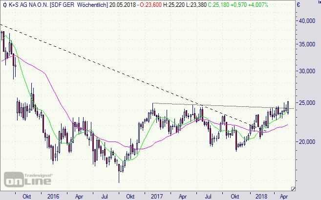 K+S, Aktie, Chart