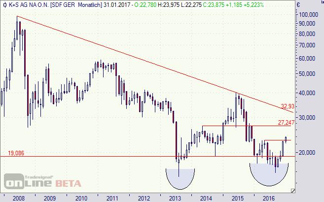 K+S, Aktie, Chart, Börse, Legacy