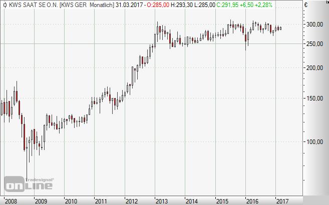 KWS Saat, Aktie, Börse, Chart