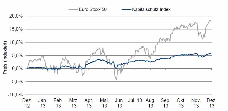 Kapitalschutz-Index