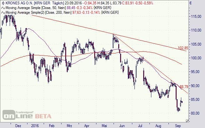 Krones, Aktie, Chart