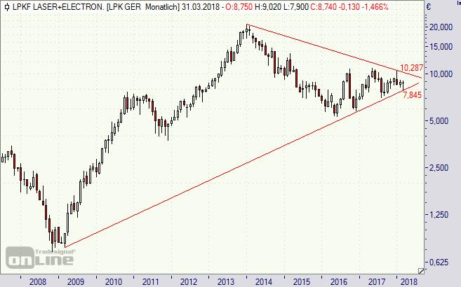 LPKF, Aktie, chart