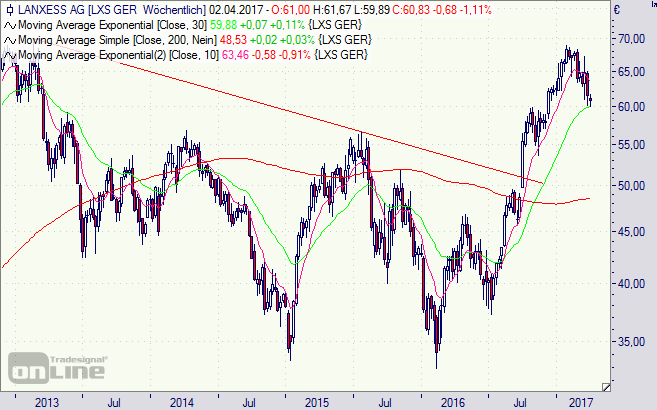 Lanxess, Aktie, Chart