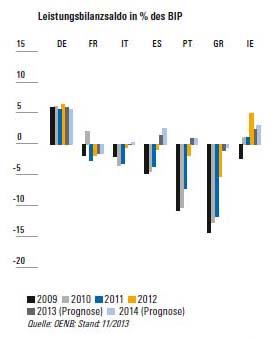Leistungsbilanzen_Europa_02
