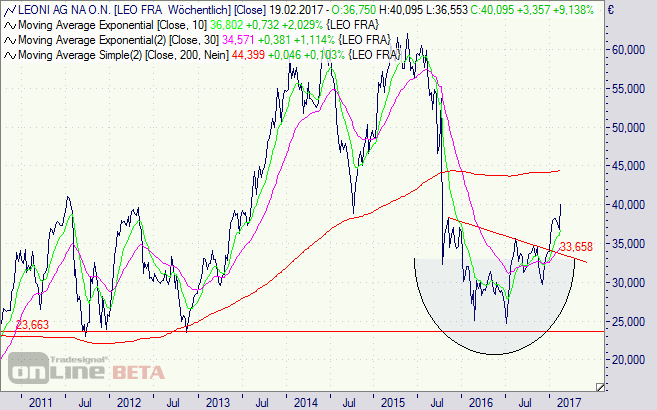 Leoni, Börse, Aktie, Chart