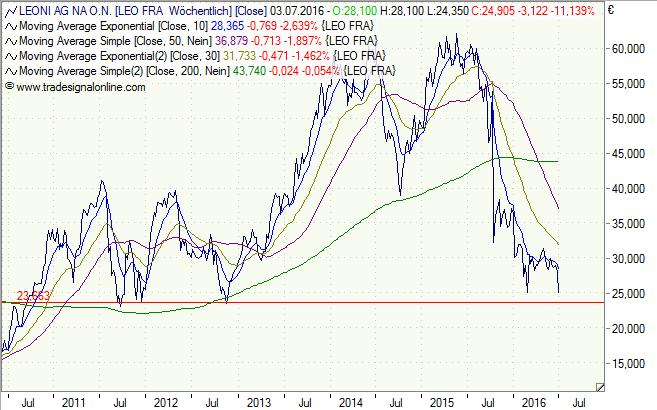 Leoni, Aktie, Chart, Analyse