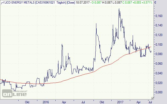 Lico Energy Metals, Aktie, Chart