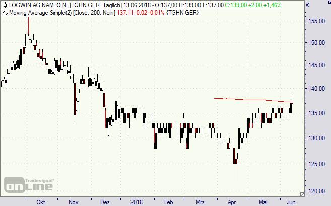 Logwin, Aktie, Chart, Analyse