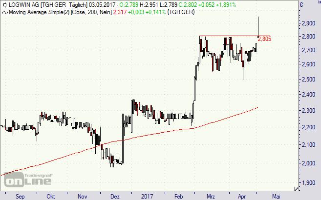 Logwin, Aktie, Chart, Börse, BMW
