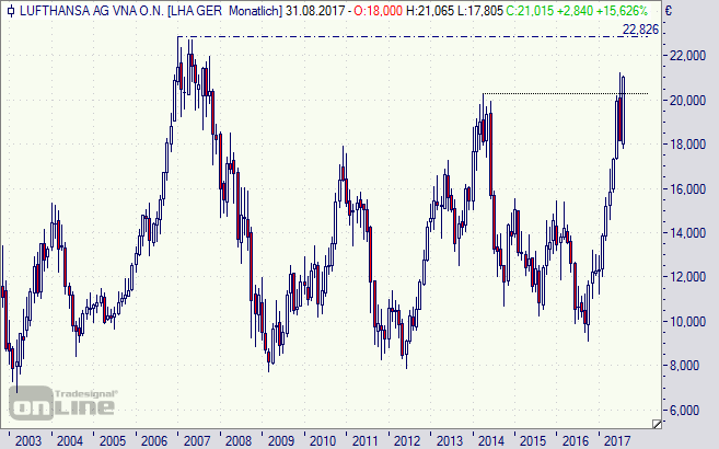 Lufthansa, Aktie, Chart, Analyse, Börse