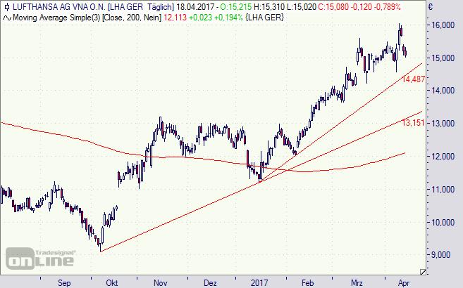 Lufthansa, Aktie, Chart, Börse