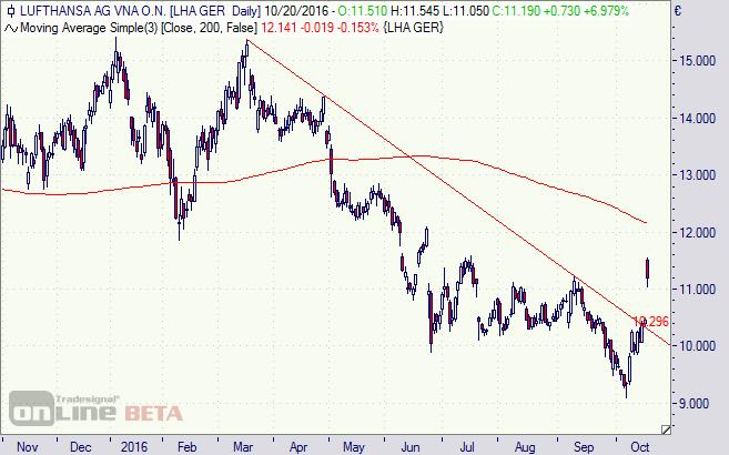 Lufthansa, Aktie, Chart