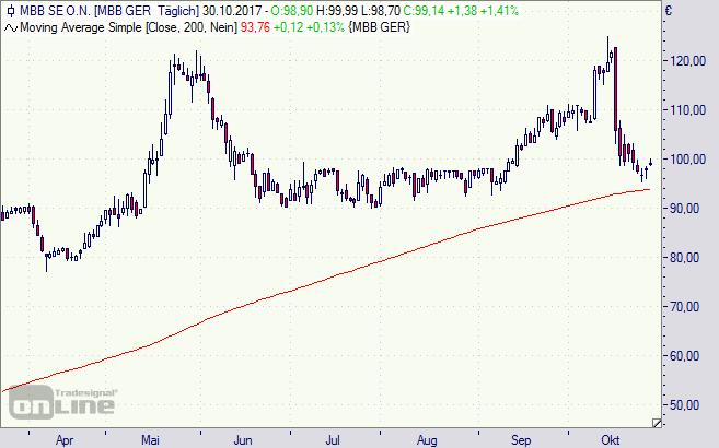 MBB, Aktie, Börse, Chart