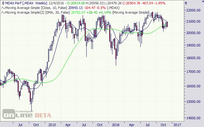 MDAX, Index, Aktien, Chart, Börse