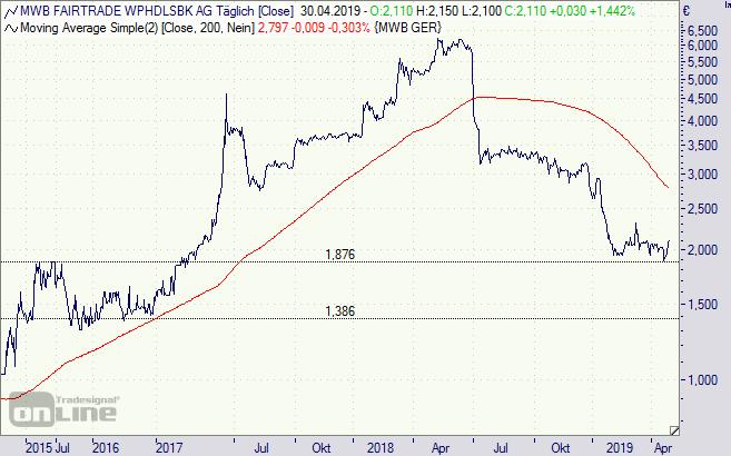 MWB Fairtrade Wertpapierhandelsbank Aktie