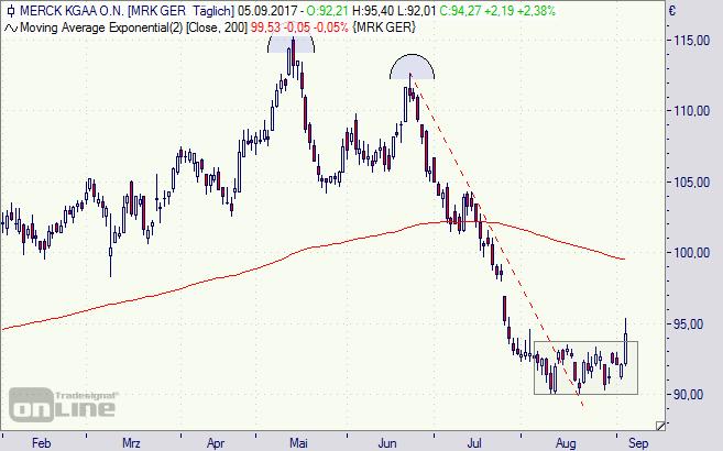Merck, Aktie, Chart, Analyse