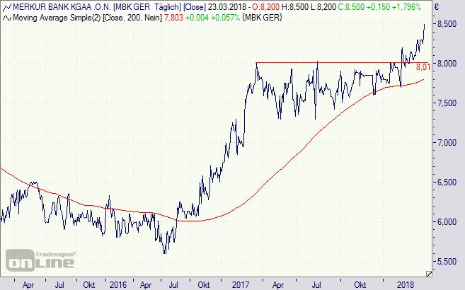 Merkur Bank, Aktie, Chart