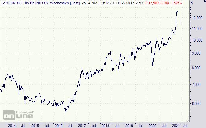 Merkur Privatbank Aktie